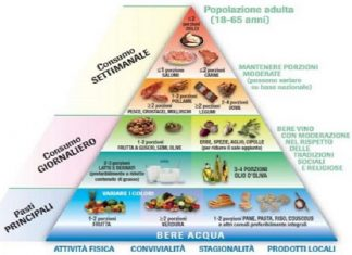 Piramide alimentare, le basi della corretta alimentazione